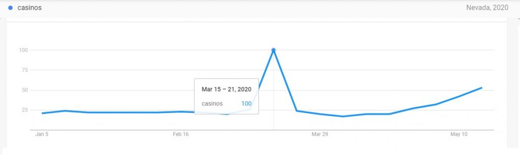 Nevada Casino Google Searches